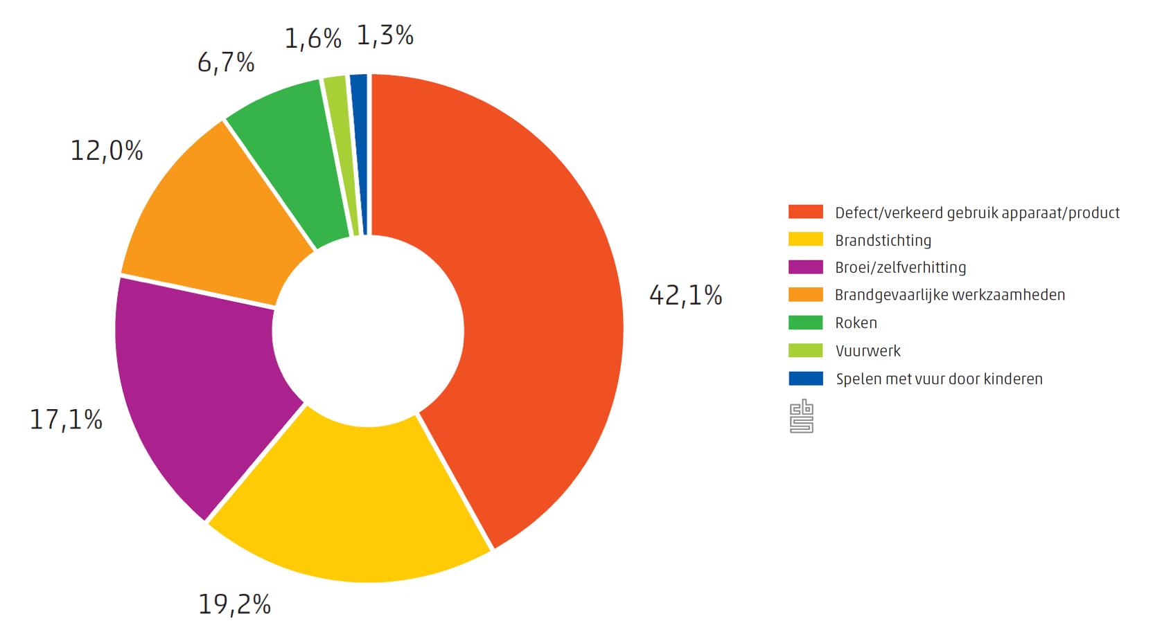statistieken brandveiligheid